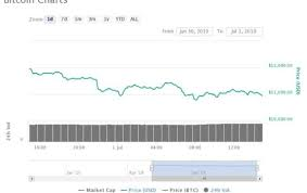 Bitcoin Hashrate Chart Record Levels Of Hash Power Shows Trust In Bitcoin Has Never