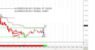 Zinc Chart Moneycontrol Zinc Chart Moneycontrol Welcome To Slfinserve Com