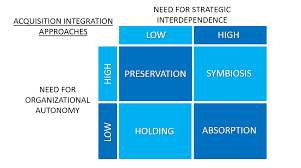 strategic planning frameworks top business strategy and management frameworks explained b2u