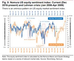 Lehman Brothers Stock Chart Nomura A Second Market Sell Off Could Be Lehman Like