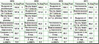 Отчет По Практике В Сбербанке  Скачать Отчет По Практике В Сбербанке 2014