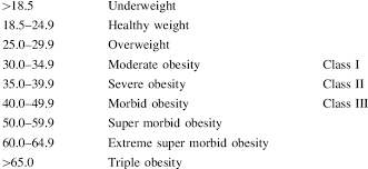Bmi Classification Weight Height 2 Kg M 2 Download Table