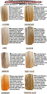 Wood For Smoking Meat Chart Smoking Wood Tipswhat Wood To Use For Smoking A Primer