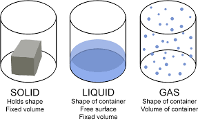 Gas Liquid Solids Free Cliparts Solid Liquid Gas Download Free Clip Art Free