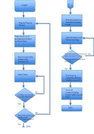 Flowchart Template Microsoft Word Template Flowchart Template Microsoft Word 10