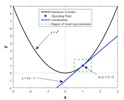 linearize nar models matlab