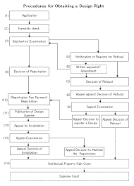 Patent Process Flow Chart Us Procedures For Obtaining A Design Right Japan Patent Office