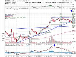 Cron Stock Chart Cronos Breaks Down From Key Support After Earnings