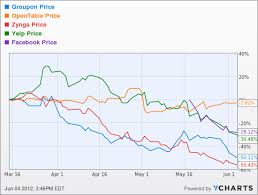 Linkedin Stock Price Chart Linkedin Stock The Lone Pro In The Amateur Hour Industry Of