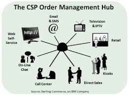 21st Century Order Management The Cross Channel Sales Conversation
