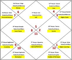 Leo Birth Chart Free Juno Signs In The Birth Chart Juno