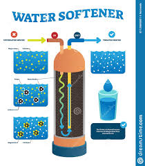 Softener Design Water Softener Vector Illustration Labeled Untreated