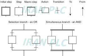 Sequential Function Chart Examples Sfc Iran Plc