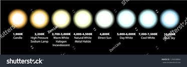 Natural White Light Kelvin Kelvin Colour Temperatures Different Light Sources Science