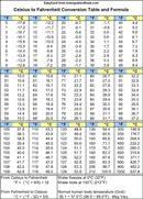 Centigrade To Fahrenheit Conversion Chart Celsius To Fahrenheit Conversion Table And Formula