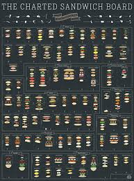 Sandwich Chart The Charted Sandwich Board Art Print By Pop Chart Lab
