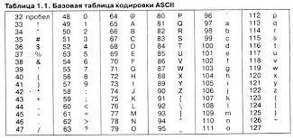 Информатика для юристов и экономистов стр Контент  Аналогичные системы кодирования текстовых данных были разработаны и в других странах Так например в СССР в этой области действовала система кодирования