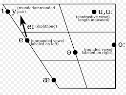 This article is an introduction to the symbols of consonants of the international phonetic alphabet (ipa) as it is used to denote pronunciation of english words (there is a separate article on vowels). Ipa Vowel Chart With Audio The Future