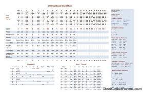 E9th Chord Chart Tip Sheet The Steel Guitar Forum