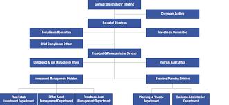 Real Estate Organization Chart Organizational Chart Business