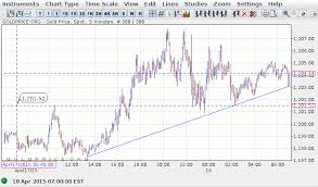 74 Explanatory Euro Daily Gold Price Chart