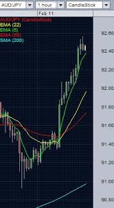 Aud Jpy Chart Aud Jpy Daily Analysis Feb 11 2014 Forexabode Com