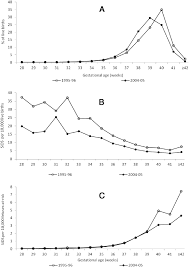 Changes In The Gestational Age Distribution Of Singleton