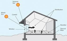 RUSTIC  Passive Solar HomeSolar Home Designs