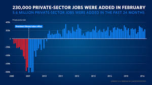 Obama Job Creation Chart The Employment Situation In February Whitehouse Gov