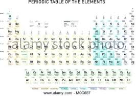 Printable Periodic Table Of Elements With Names Simple Periodic Table Simple Periodic Table Of The Elements With