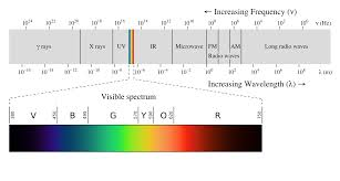 Light Spectrum Wiki File Em Spectrumrevised Png Wikimedia Commons
