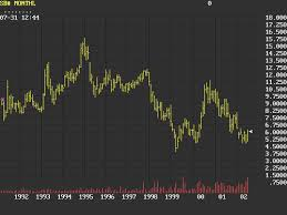 Sugar 11 Price Chart Sugar Market Price Chart