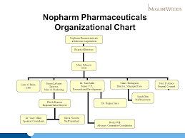 Interactive Workshop Case Study The Pharma Biotech And