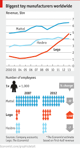 Lego Growth Chart Comments On Daily Chart Empire Building The Economist