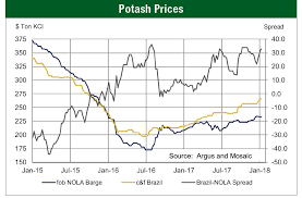 Phosphate And Potash Outlook 2018 Croplife