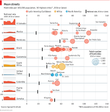 Most Dangerous Drugs Chart Comments On Daily Chart The Worlds Most Dangerous Cities