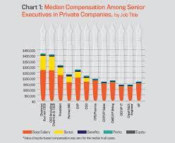 Part Ii Private Company Compensation Study