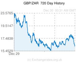 Gbp Zar Convert Pounds To South African Rands
