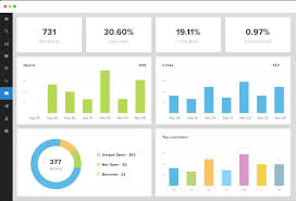 Mailchimp Reports And Dashboards Agencyanalytics
