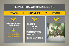 Cara yang kedua ini juga cukup mudah karena anda tidak perlu menyediakan stok barang. Konsep Dasar Bisnis Online Andi Mashuri L Belajar Bisnis Online