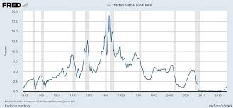 Federal Reserve Rate History Chart The Risk Of Rising Interest Rates Causes And Consequences