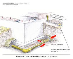 properly installed drain tile discharging to a sump pit