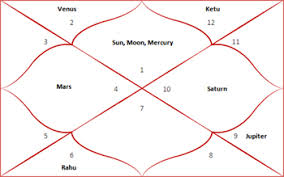 My Vedic Astrology Chart Horoscope What Is Horoscope