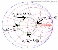 The Smith Chart Load Impedance Measured Down The