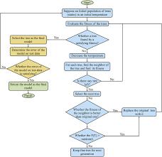 Sap Flowchart Manufacturing Flow Chart Sales Process