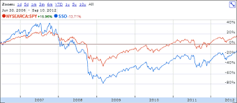 Etf Compare Chart Why Leveraged Etfs Dont Match Market Performance And Are