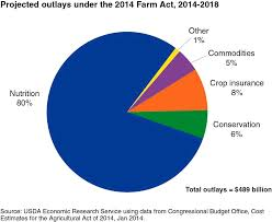 Federal Budget Pie Chart 2008 Why Does The Farm Bill Matter To You Agweek