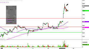 Advanced Micro Devices Inc Amd Stock Chart Technical Analysis For 08 19 16