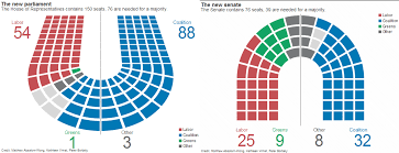 Australian Election The Greens and Katter    s Australia  y also hold one seat each in the House of Representatives along   being accompanied by two independents