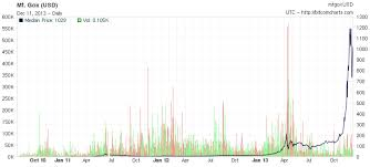 Litecoin Price Chart All Time The Extropy Of Bitcoin Thrivenotes